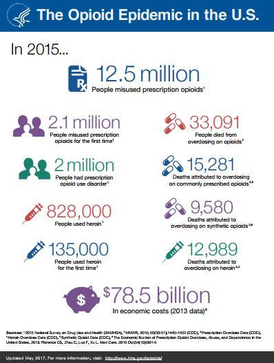 Opioid chart